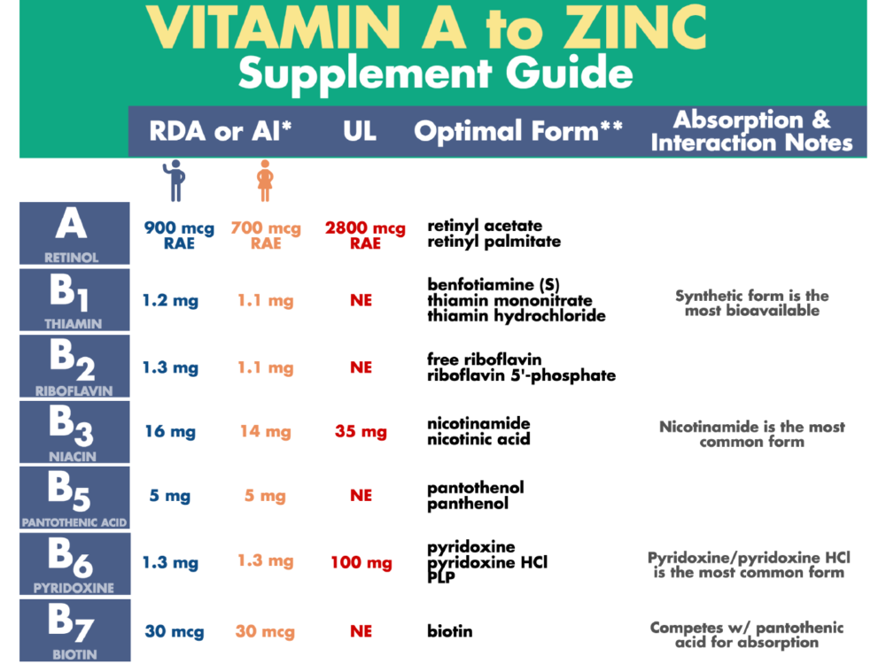 Vitamin A to Zinc - Supplement Guide - RD2RD