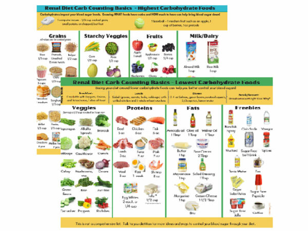 Pictorial Carbohydrate Counting for Renal Diet
